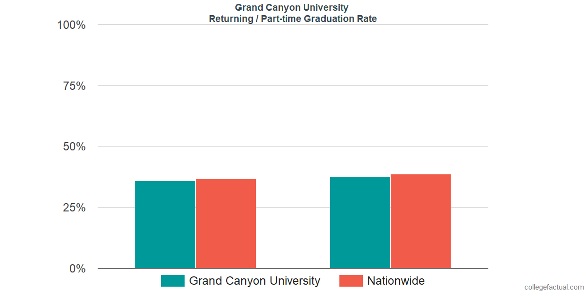 Graduation rates for returning / part-time students at Grand Canyon University