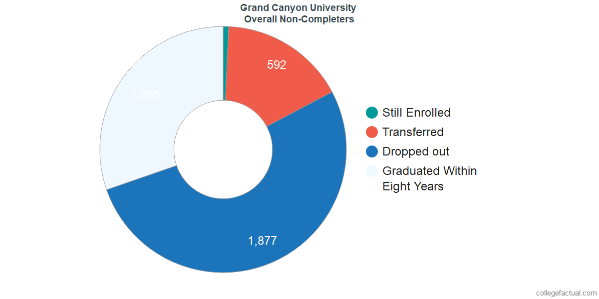 outcomes for students who failed to graduate from Grand Canyon University
