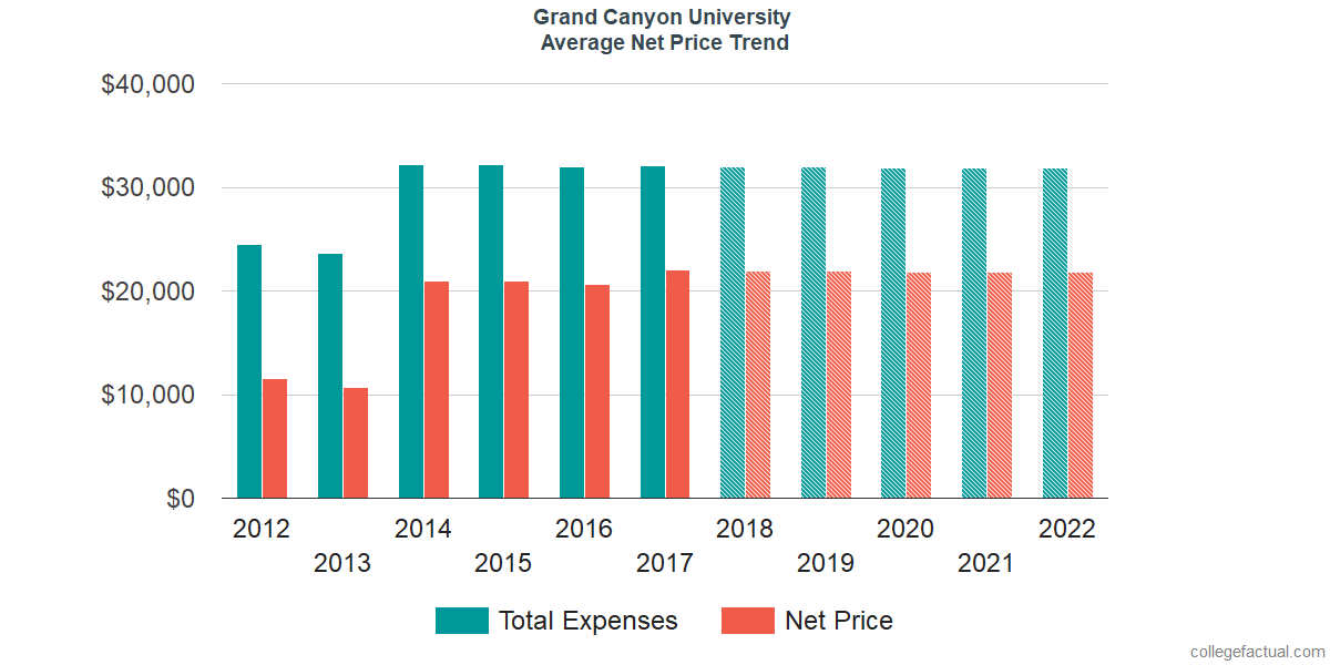 Net Price Trends at Grand Canyon University