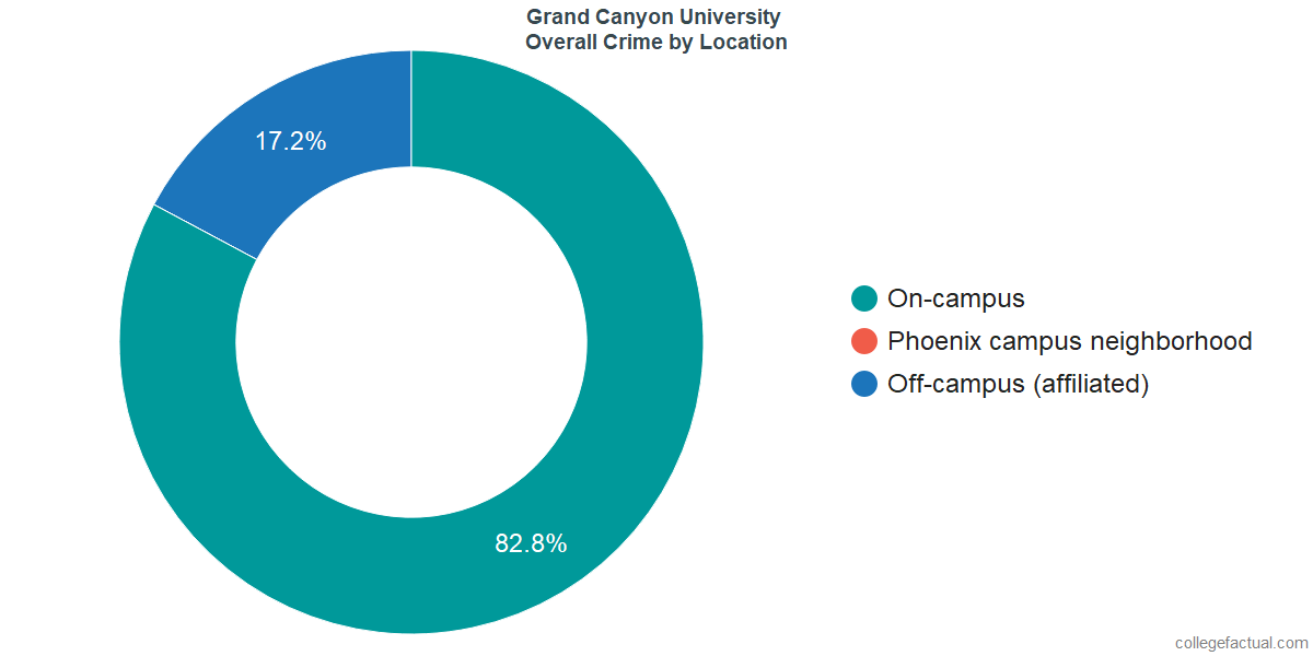 Overall Crime and Safety Incidents at Grand Canyon University by Location