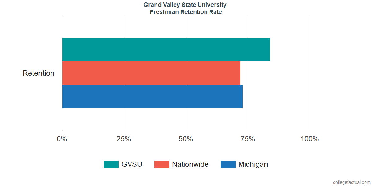 Grand Valley State University Graduation Rate & Retention Rate
