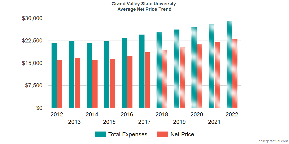 Net Price Trends at Grand Valley State University