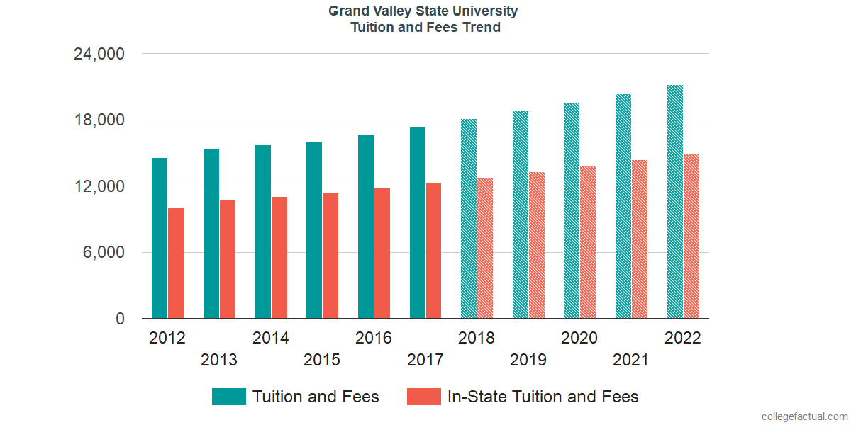 Tuition and Fees Trends at Grand Valley State University