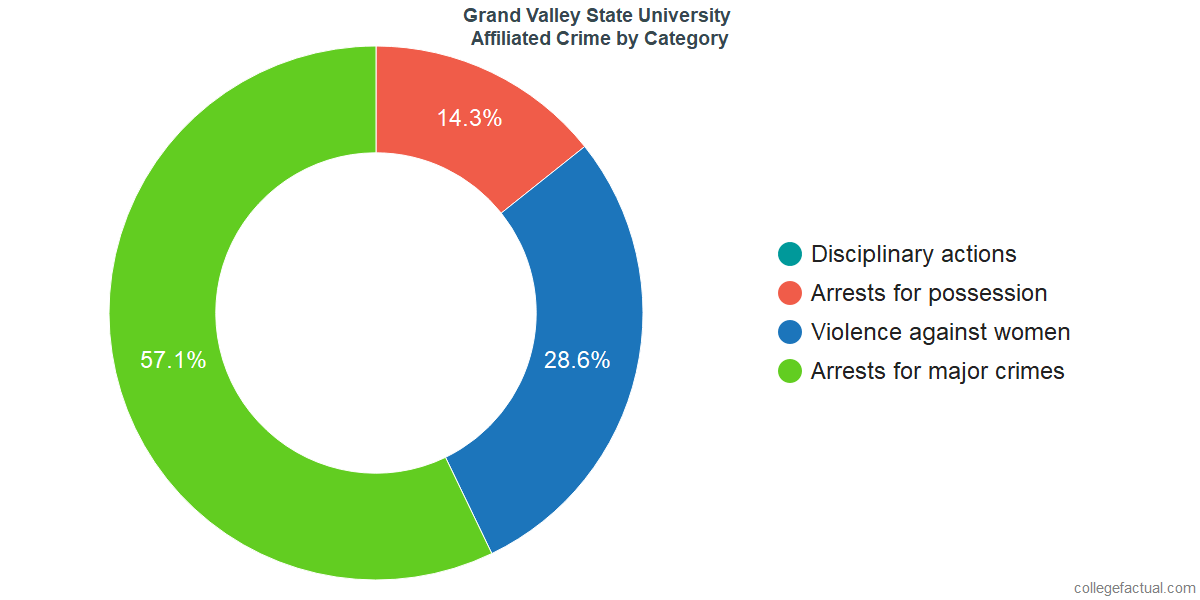 Off-Campus (affiliated) Crime and Safety Incidents at Grand Valley State University by Category