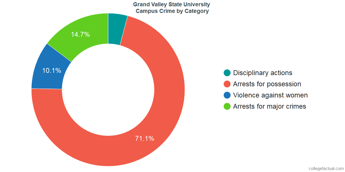 On-Campus Crime and Safety Incidents at Grand Valley State University by Category