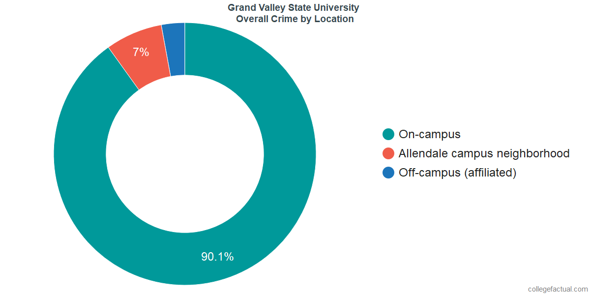 Overall Crime and Safety Incidents at Grand Valley State University by Location