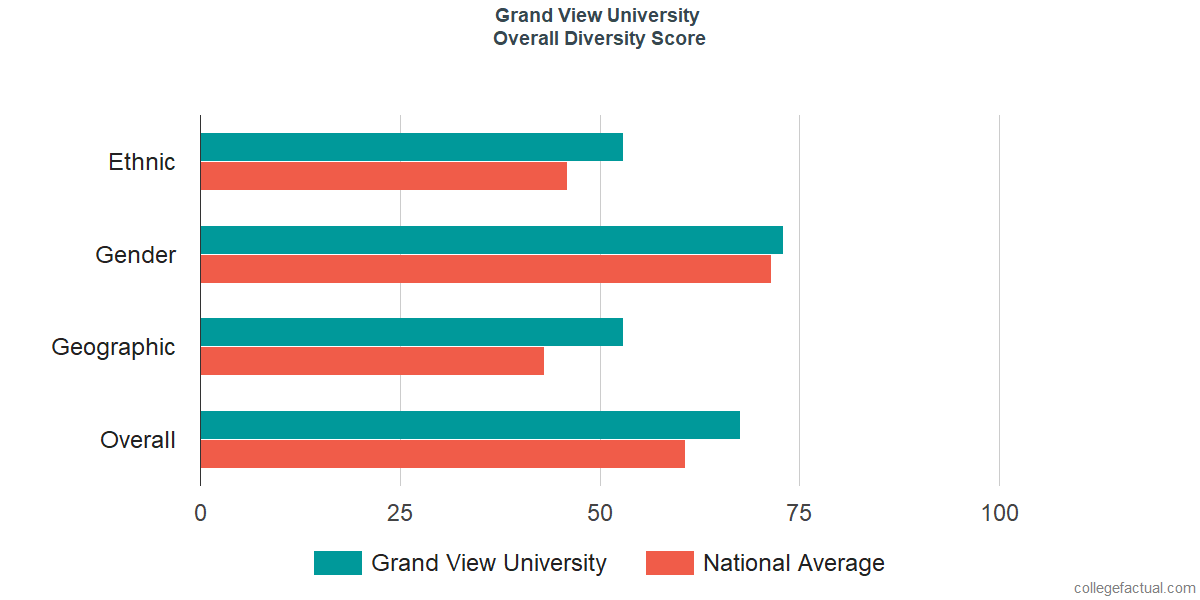 Overall Diversity at Grand View University