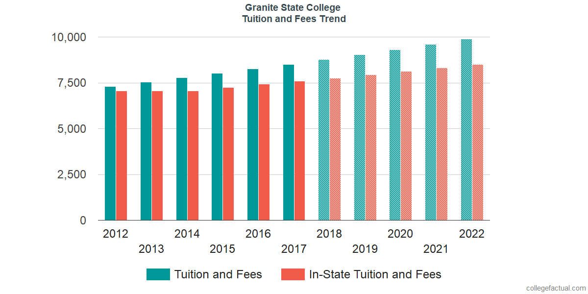 Tuition and Fees Trends at Granite State College