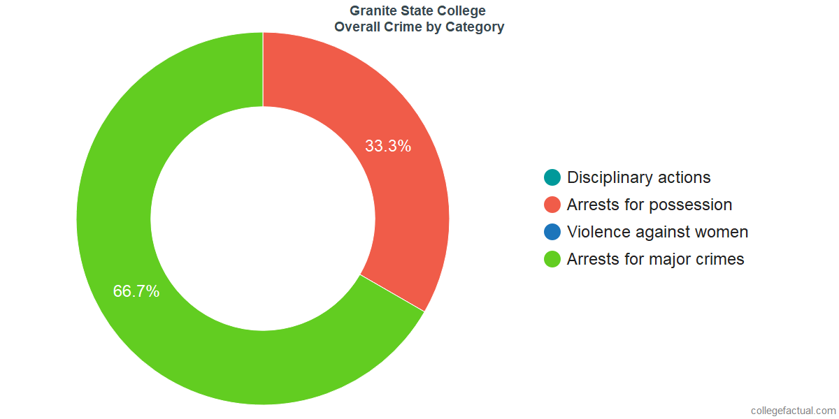 Overall Crime and Safety Incidents at Granite State College by Category