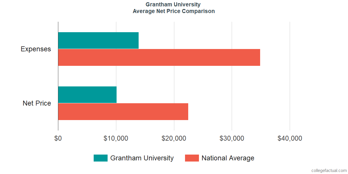 Net Price Comparisons at Grantham University