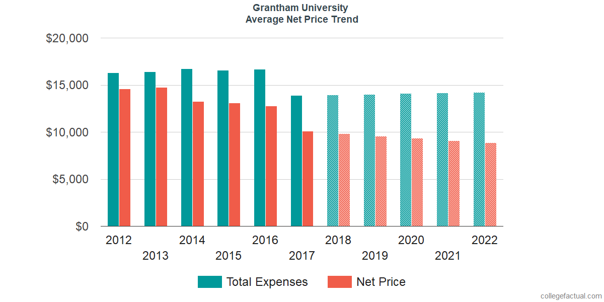 Net Price Trends at Grantham University