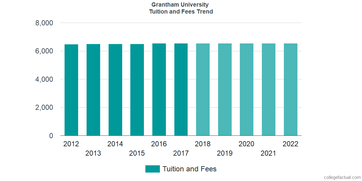 Tuition and Fees Trends at Grantham University