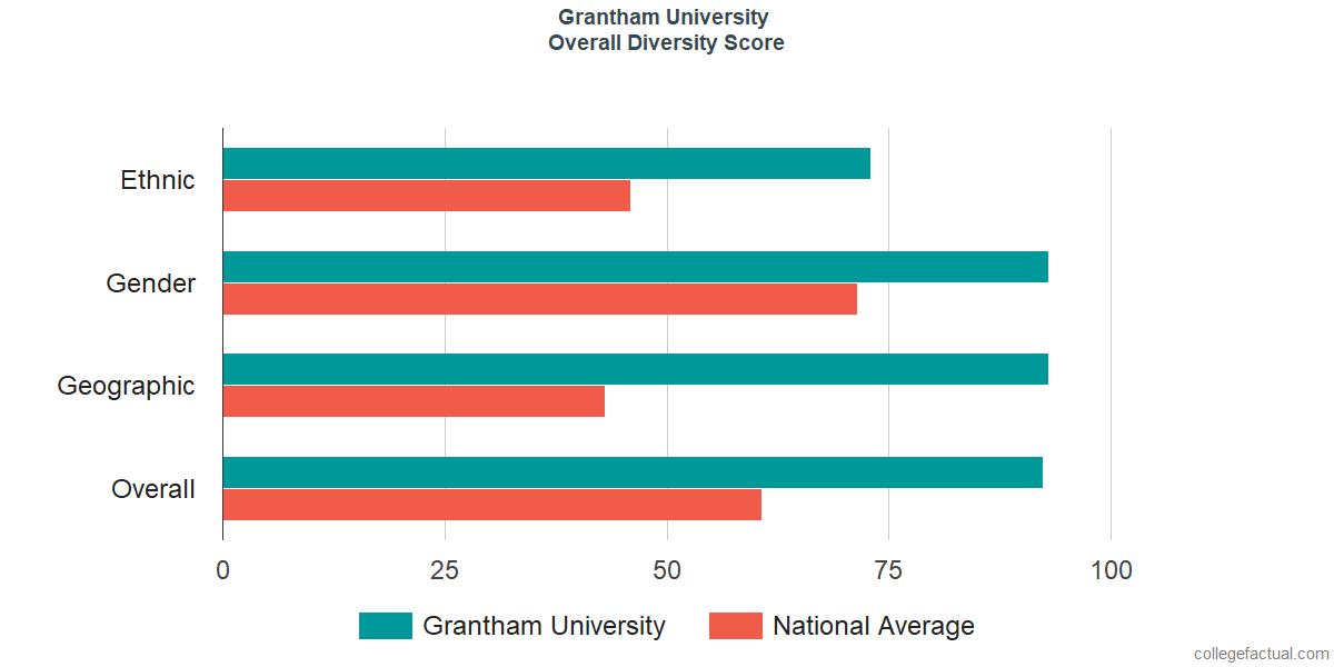 Overall Diversity at Grantham University
