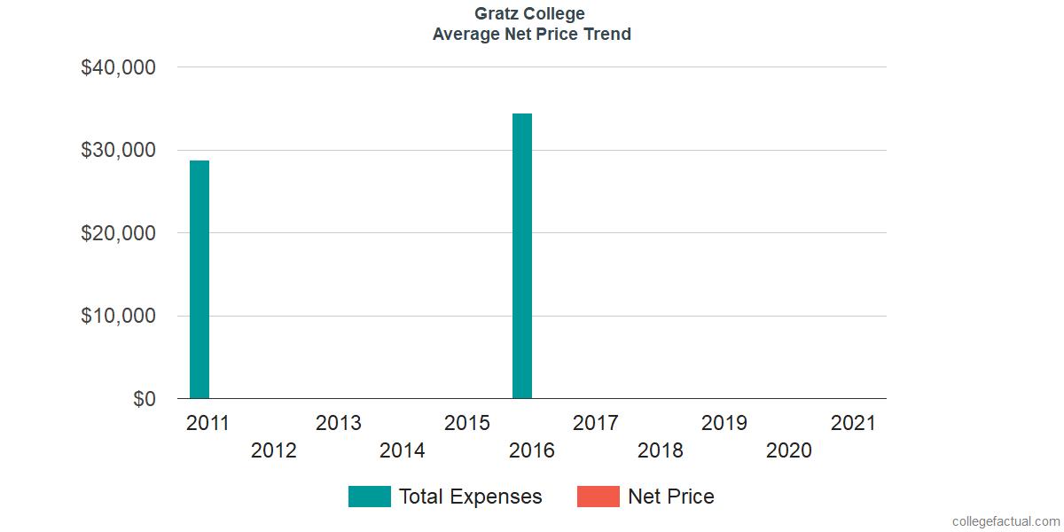 Average Net Price at Gratz College