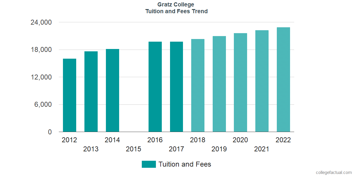 Tuition and Fees Trends at Gratz College