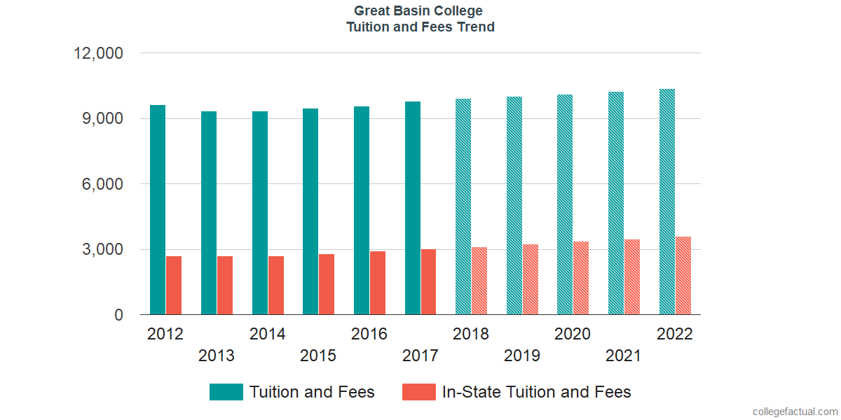 Tuition and Fees Trends at Great Basin College