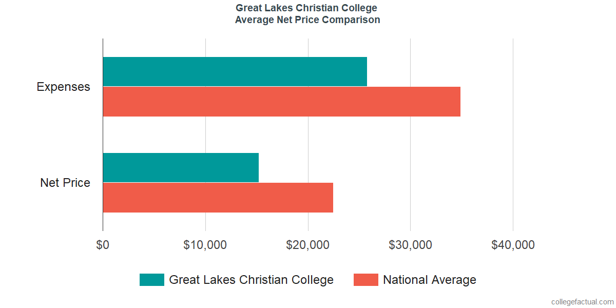 Net Price Comparisons at Great Lakes Christian College