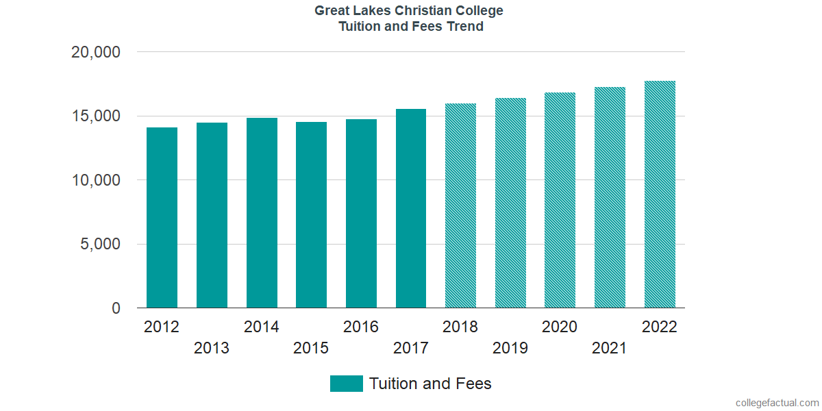 Tuition and Fees Trends at Great Lakes Christian College
