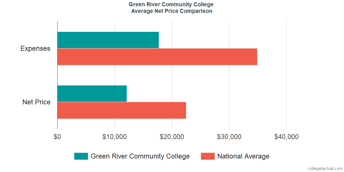 Net Price Comparisons at Green River College