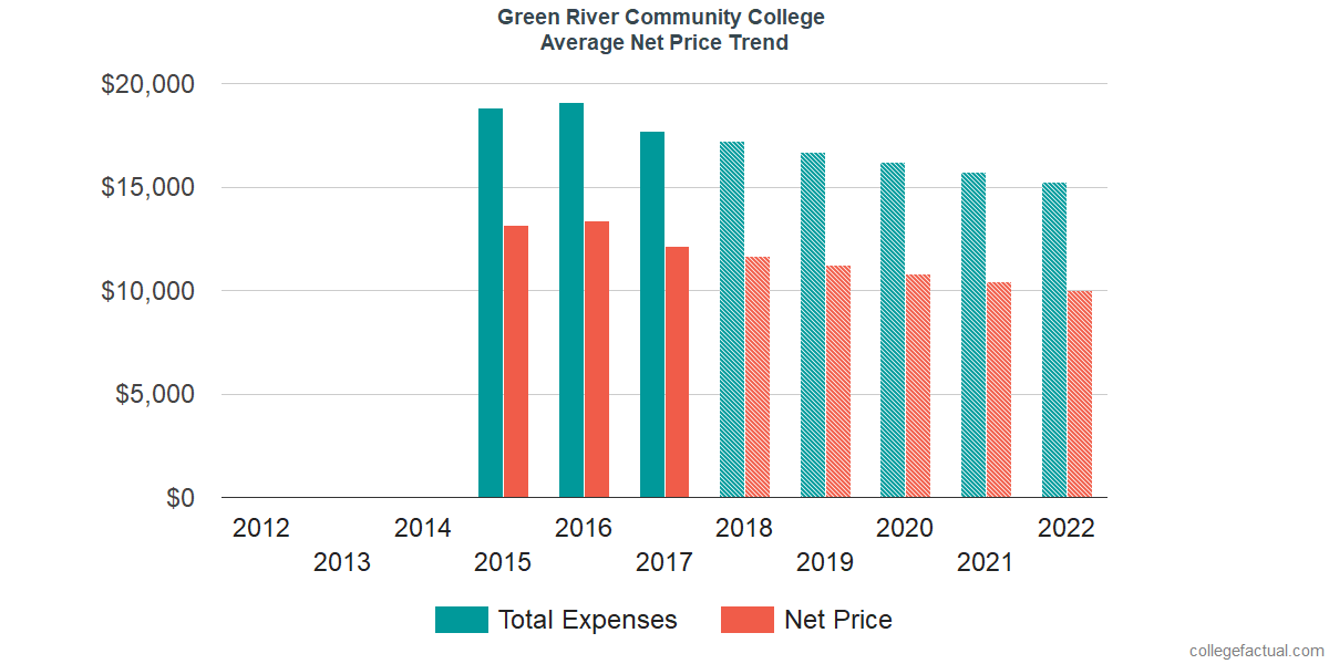 Net Price Trends at Green River College