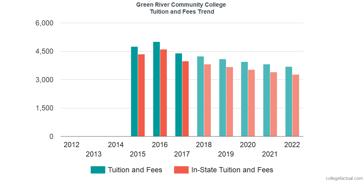 Tuition and Fees Trends at Green River College