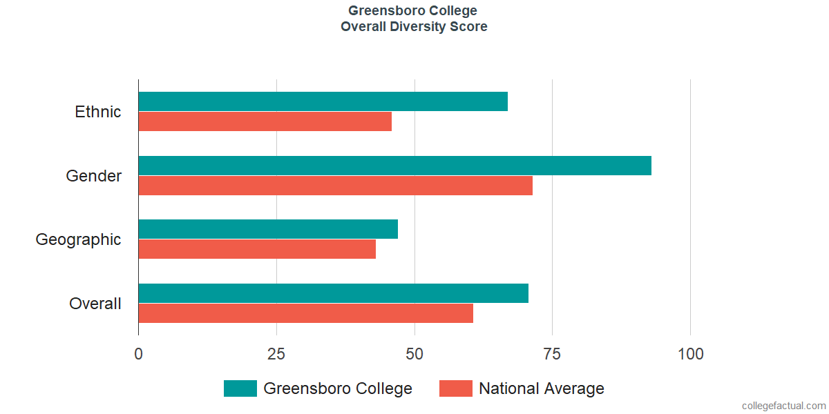 Overall Diversity at Greensboro College
