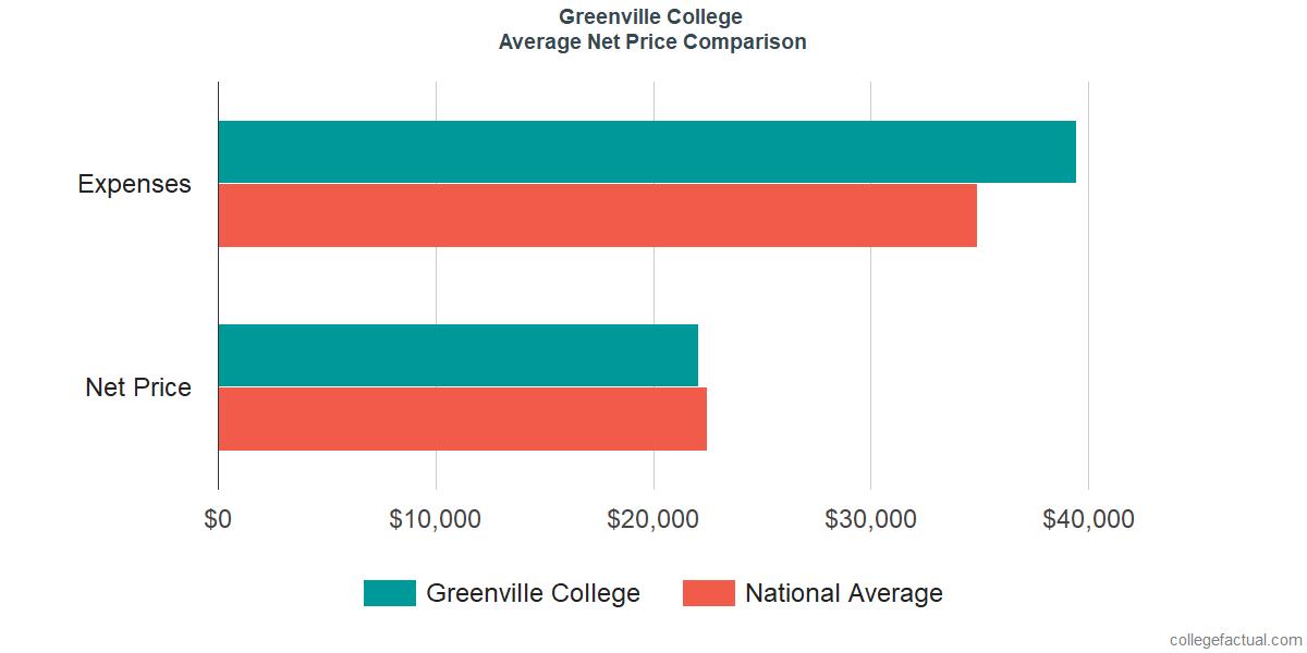 Net Price Comparisons at Greenville University