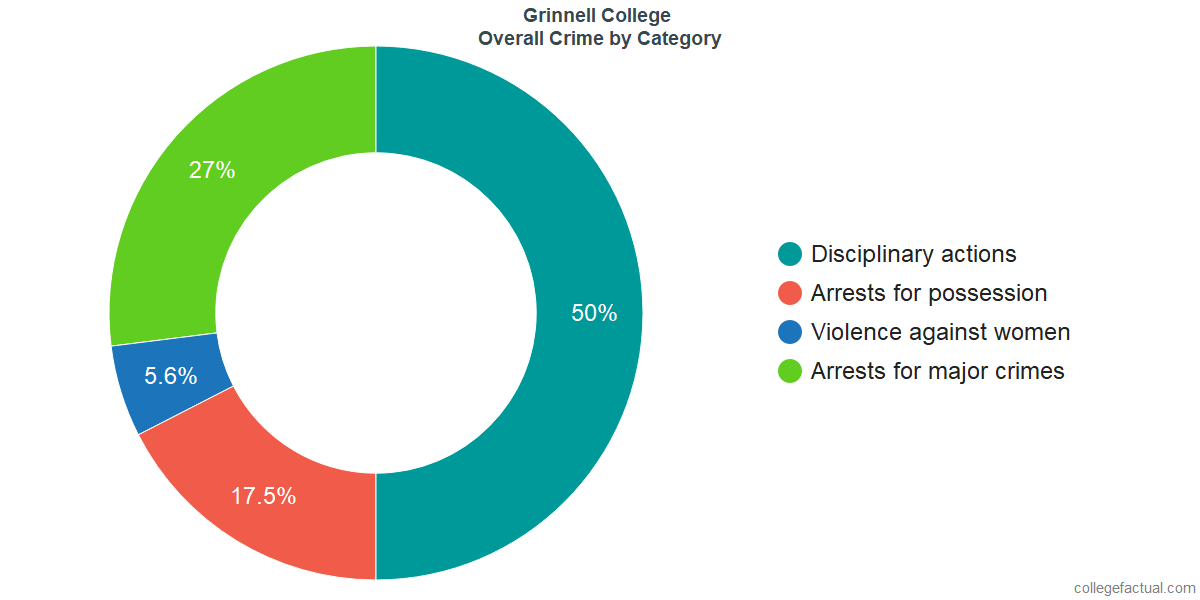 Overall Crime and Safety Incidents at Grinnell College by Category