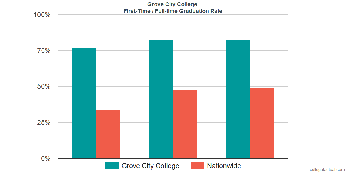 Graduation rates for first-time / full-time students at Grove City College
