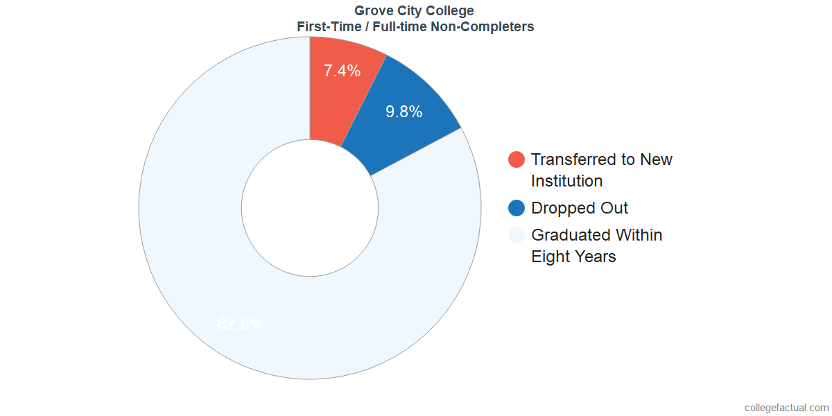 Non-completion rates for first-time / full-time students at Grove City College