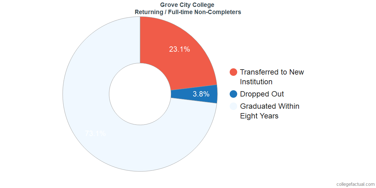 Non-completion rates for returning / full-time students at Grove City College