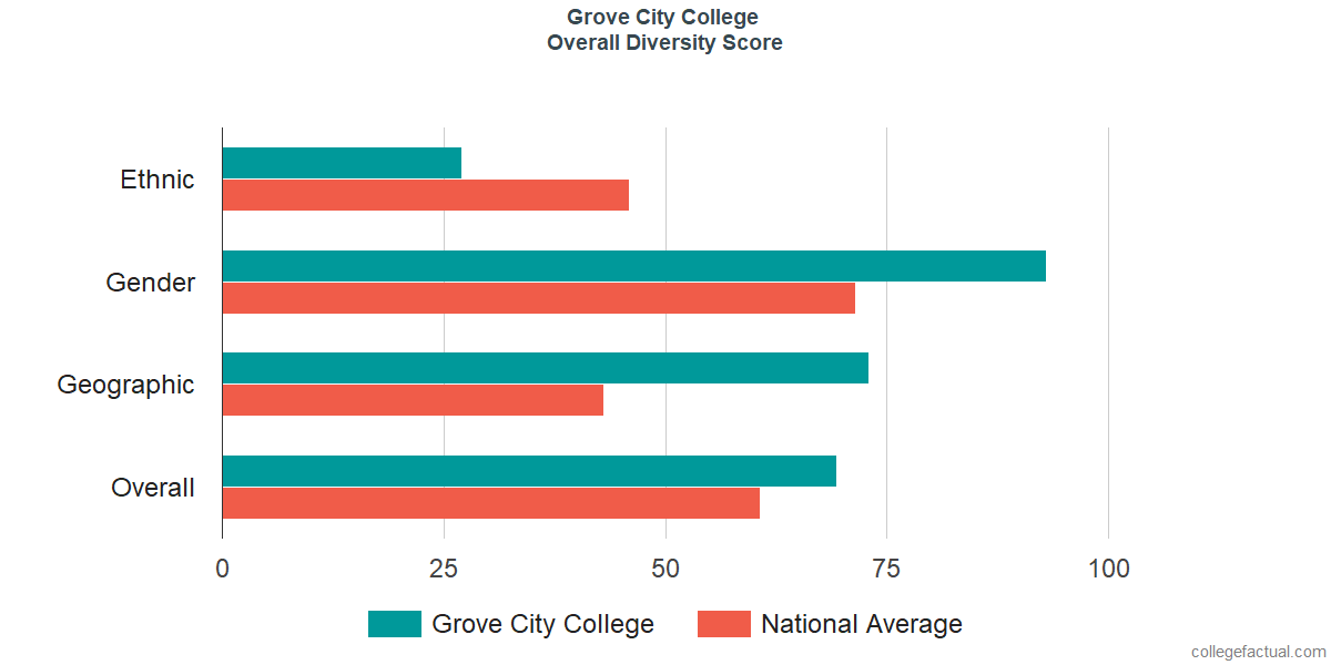 Overall Diversity at Grove City College