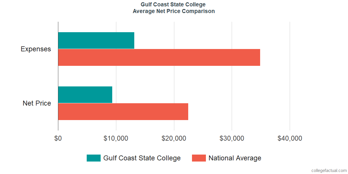 Net Price Comparisons at Gulf Coast State College