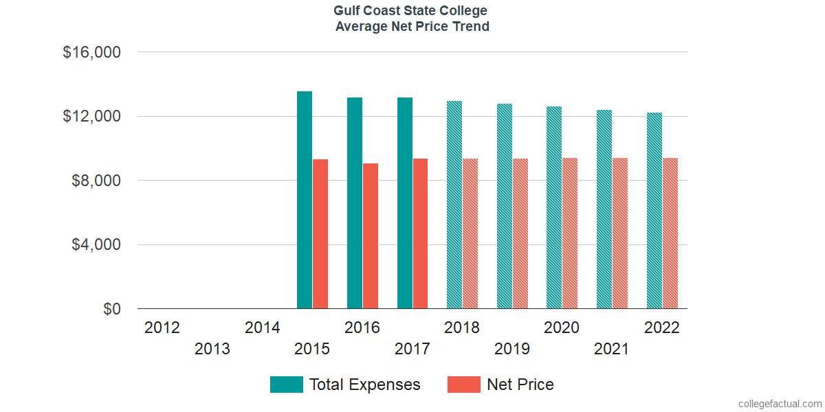 Average Net Price at Gulf Coast State College