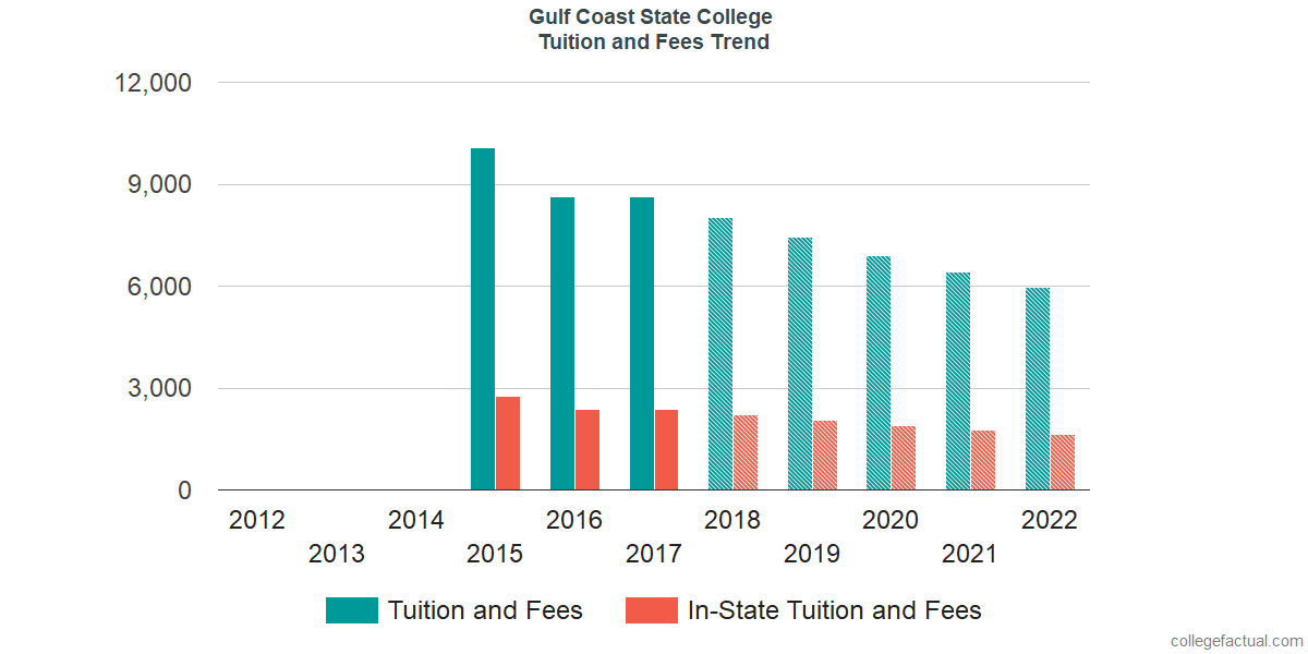 Tuition and Fees Trends at Gulf Coast State College