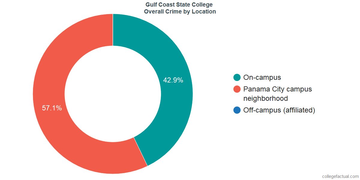 Overall Crime and Safety Incidents at Gulf Coast State College by Location