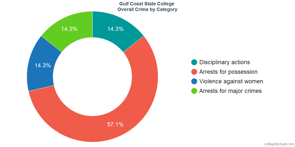 Overall Crime and Safety Incidents at Gulf Coast State College by Category