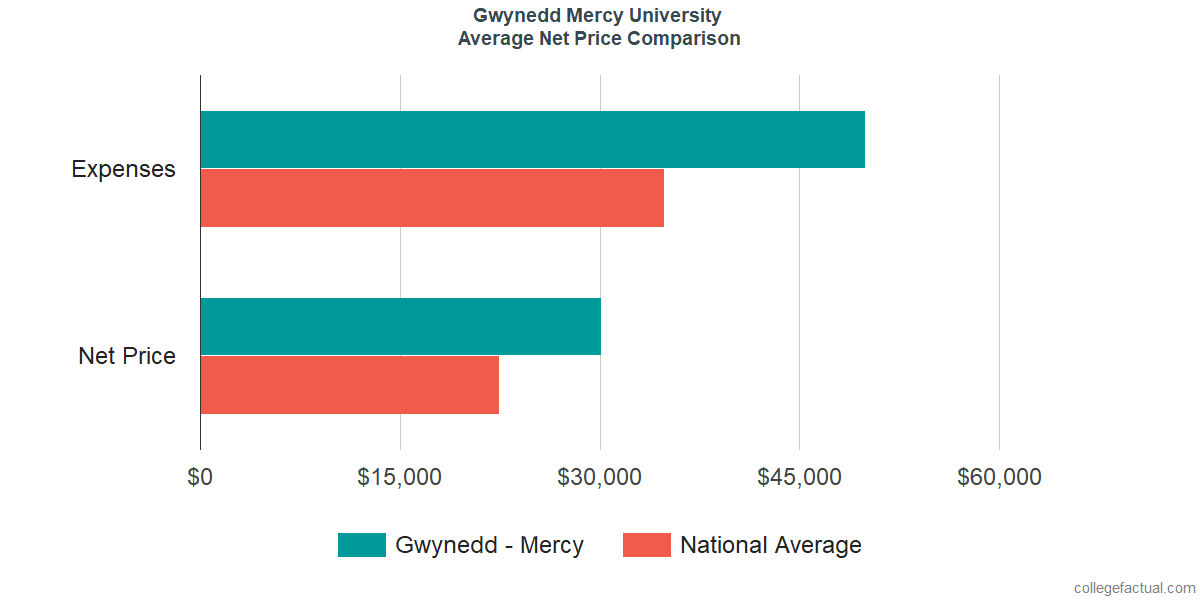 Net Price Comparisons at Gwynedd Mercy University