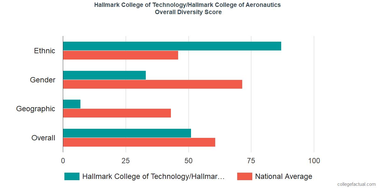 Overall Diversity at Hallmark University