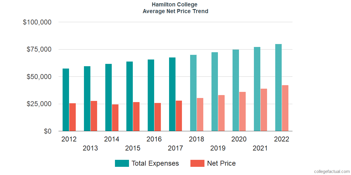 Net Price Trends at Hamilton College