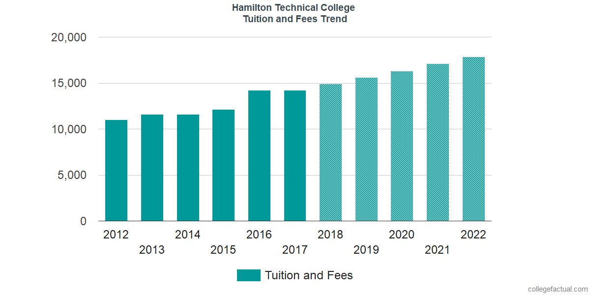 Tuition and Fees Trends at Hamilton Technical College