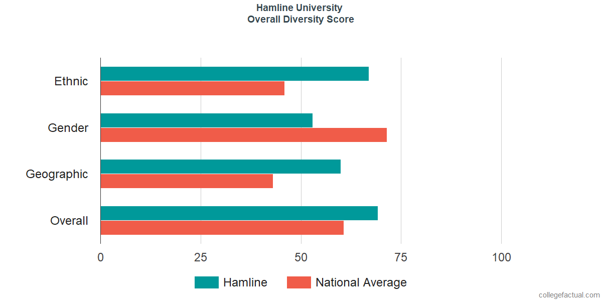 Overall Diversity at Hamline University