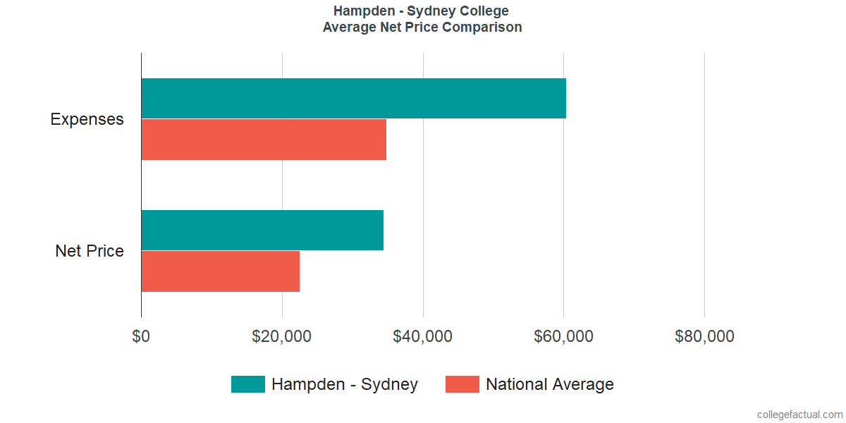 Net Price Comparisons at Hampden - Sydney College