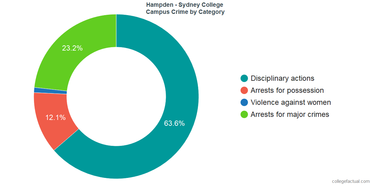 On-Campus Crime and Safety Incidents at Hampden - Sydney College by Category
