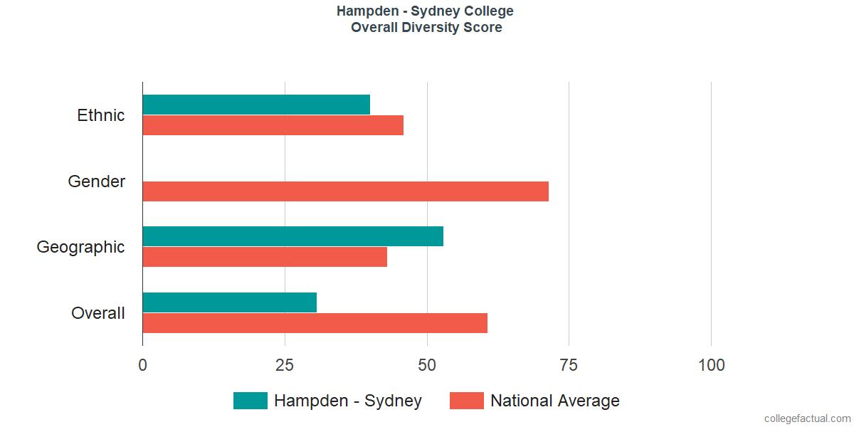 Hampden Sydney Campus Map.Explore Hampden Sydney College Student Population Diversity