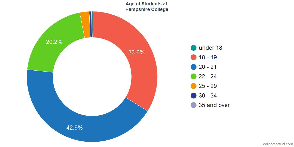 Age of Undergraduates at Hampshire College