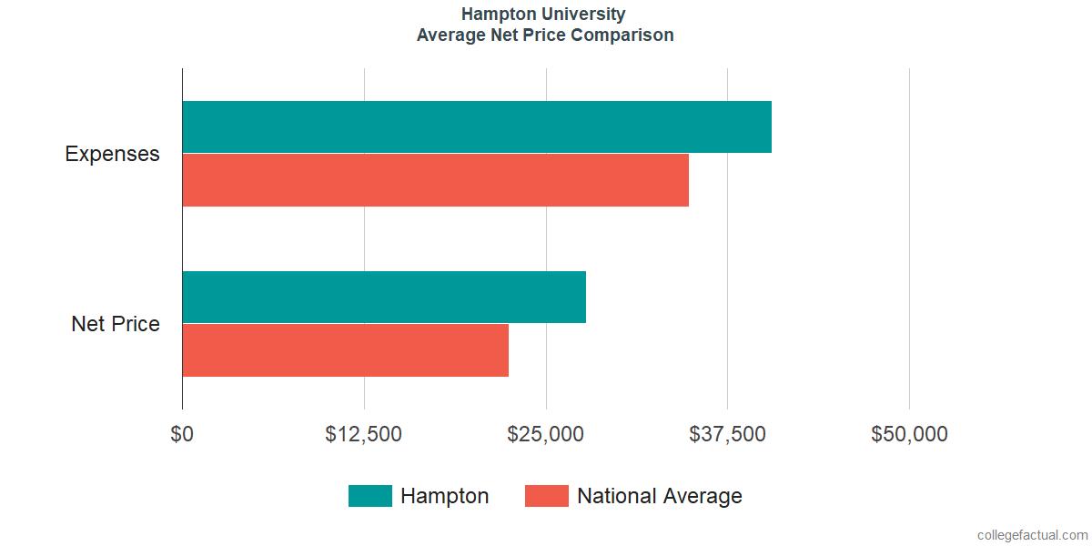 Net Price Comparisons at Hampton University