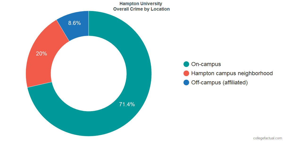 Overall Crime and Safety Incidents at Hampton University by Location