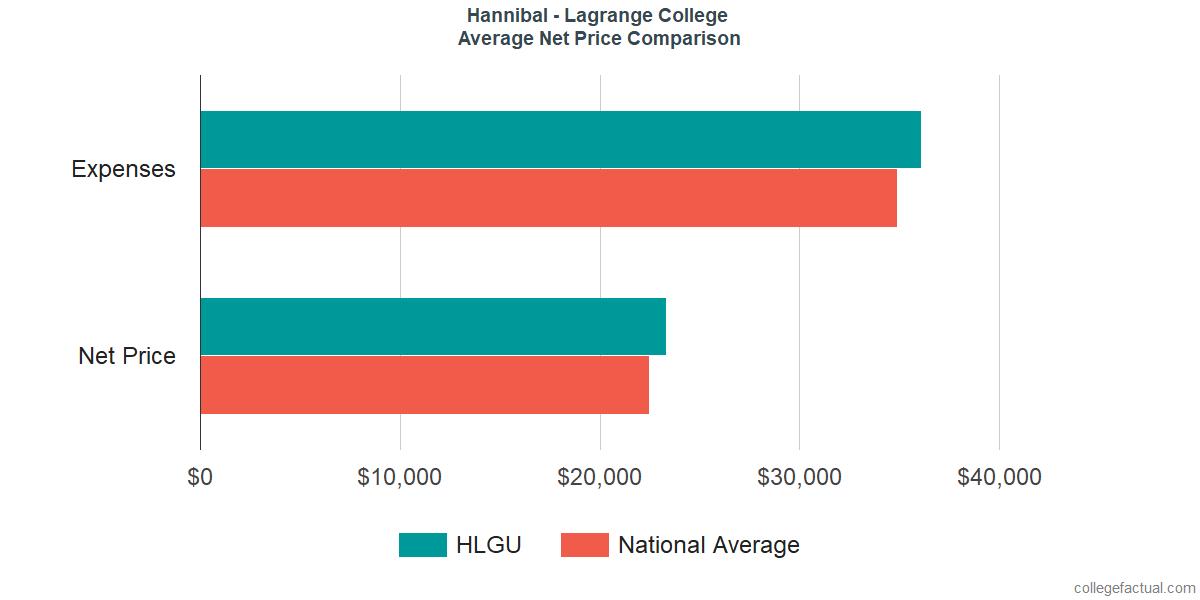 Net Price Comparisons at Hannibal - LaGrange University