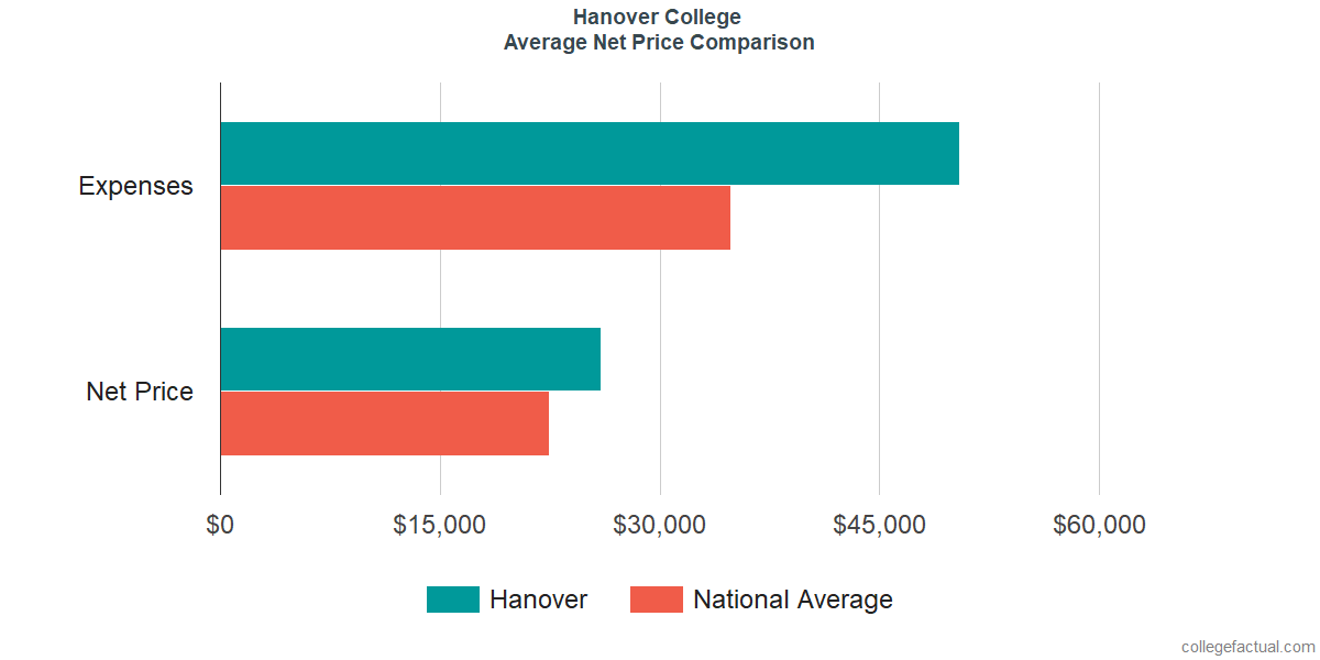 Net Price Comparisons at Hanover College